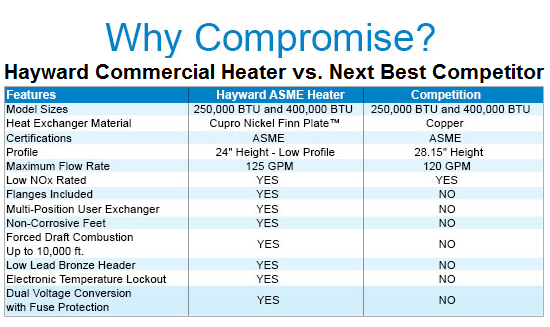 Hayward Commercial Heater Chart