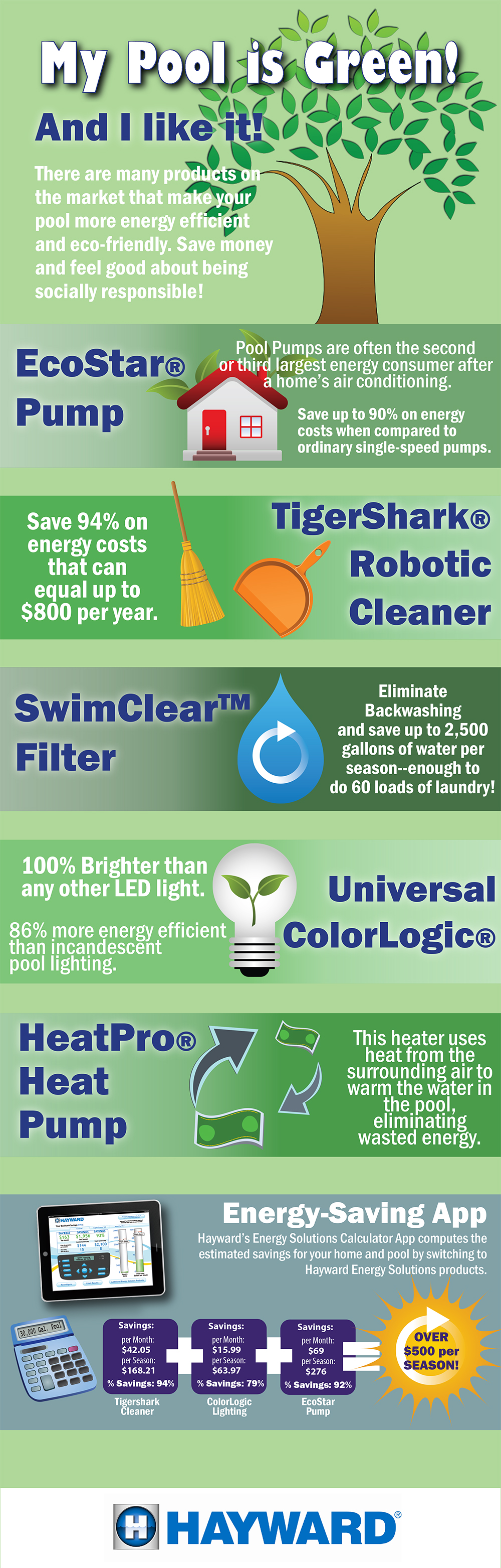 Eco Products Infographic