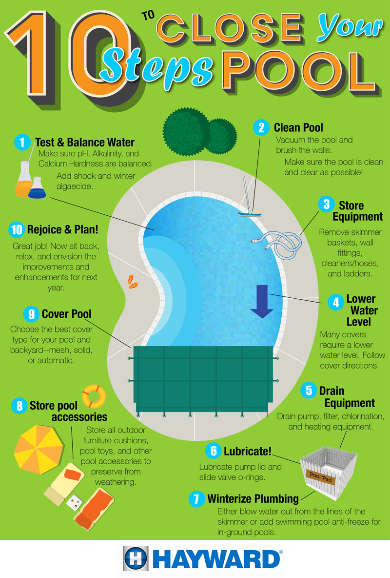 Infographic 10 Steps To Close Your Pool Hayward Poolside Blog