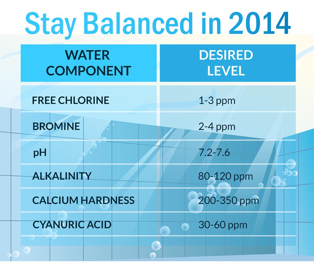 Balanced Water Hayward Poolside Blog