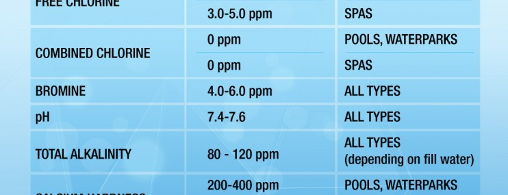 Water Chemistry Basic Guidelines For Commercial Pools And Spas Hayward Poolside Blog