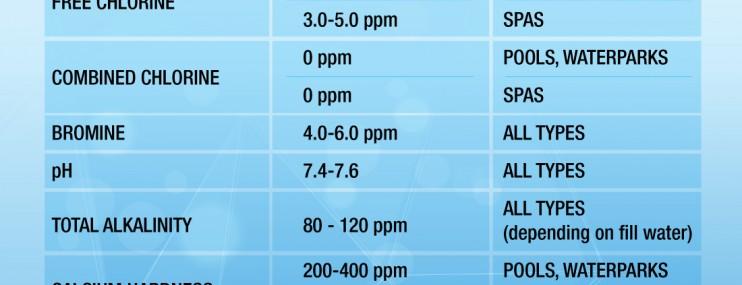 Pool Water Chemistry Basic Related Keywords Pool Water Chemistry Basic Long Tail Keywords