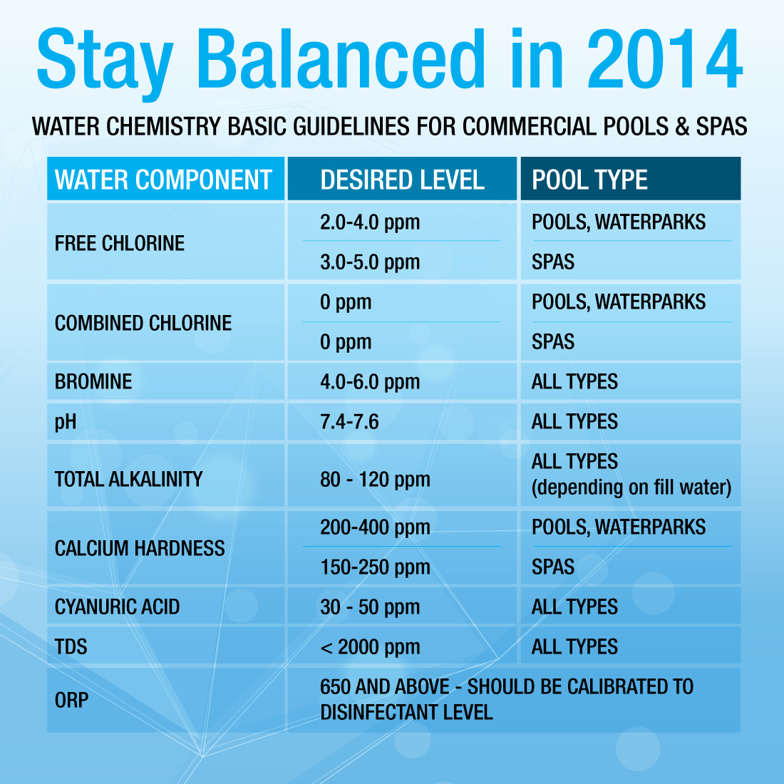 water chemistry guidelines for commercial pools