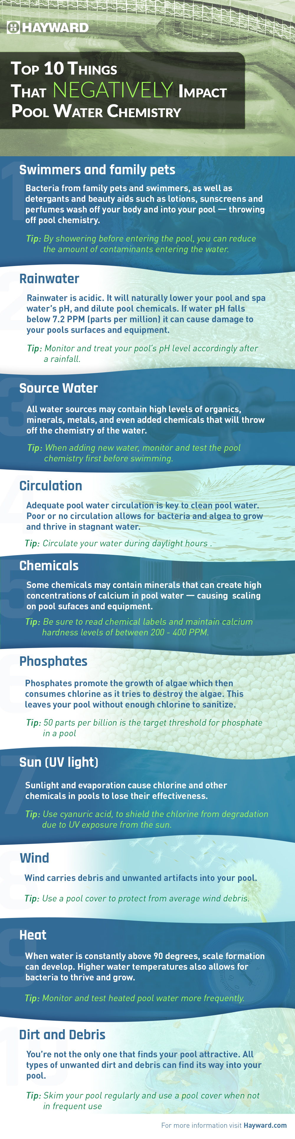 Hayward Negative Pool Water Chemistry Infographic