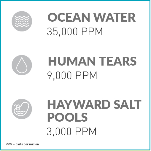 Hayward Poolside Blog: The salinity level in a saltwater pool is 31,000 ppm, but the level in a salt water pool is much lower - only 3,000ppm. That's less than the salinity level of human tears!